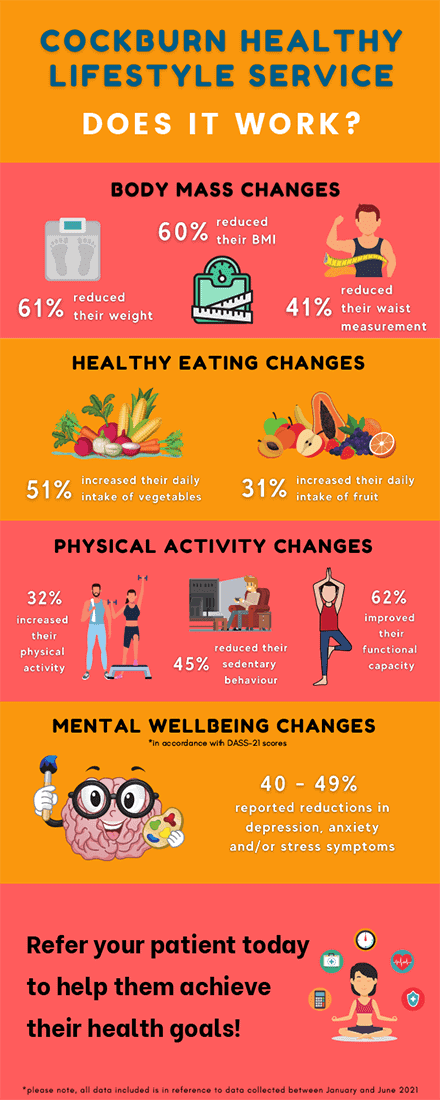 Cockburn healthy lifestyle service infographic
